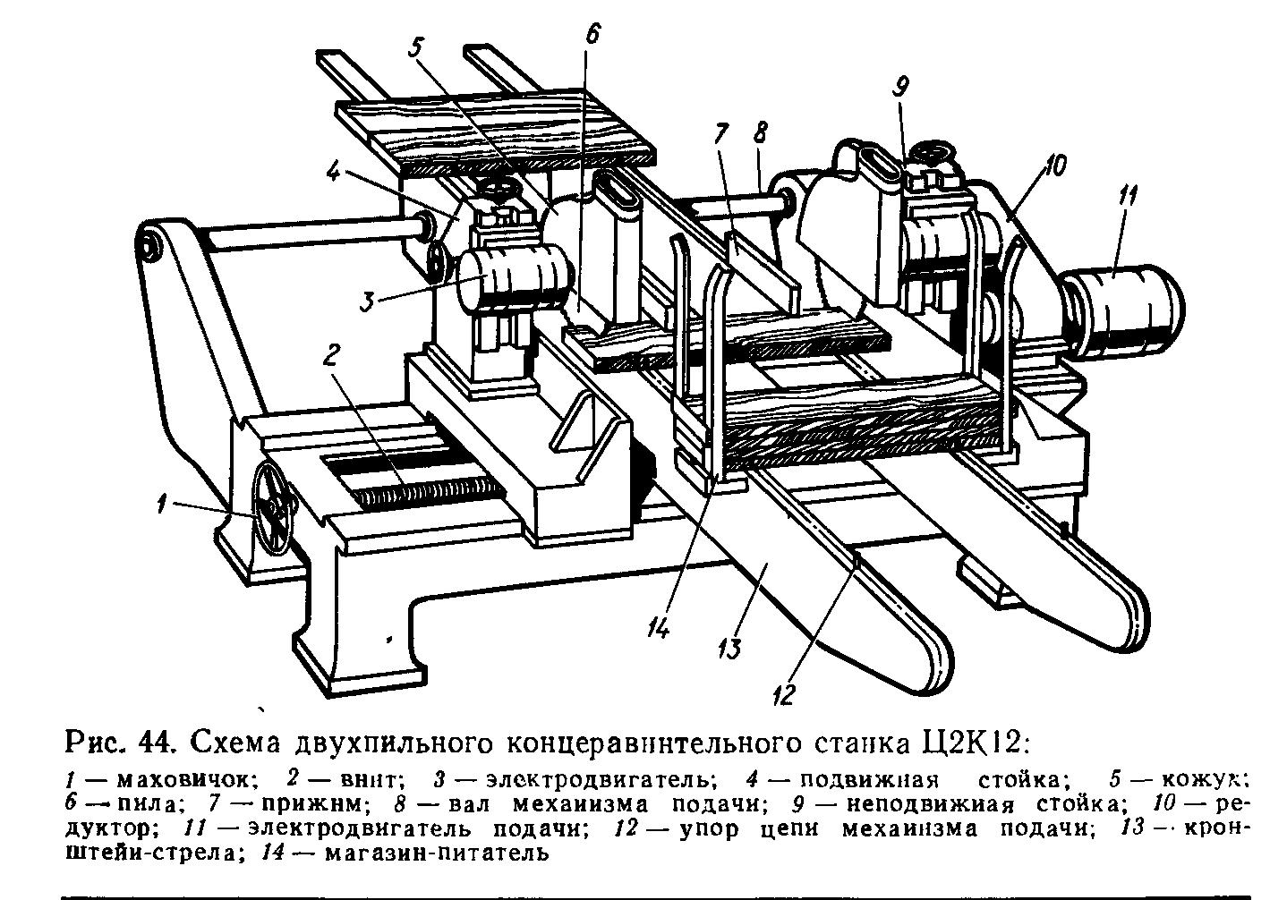 Схемы форматного станка
